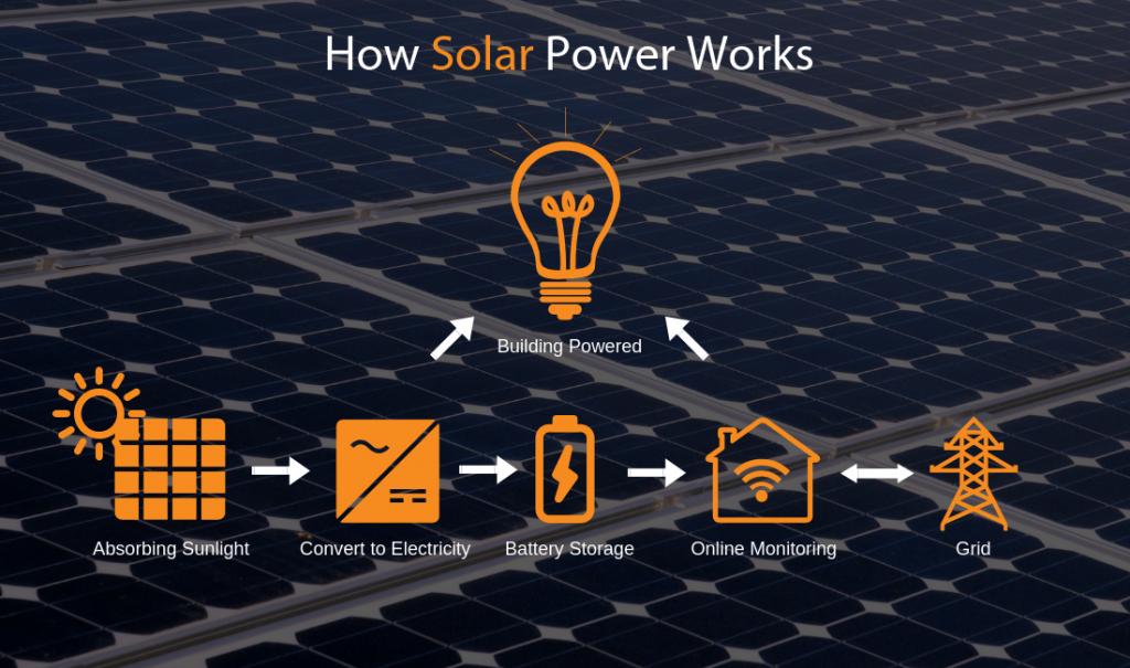 OSB Commercial How Solar Power Works 1024x605 - How Solar Works