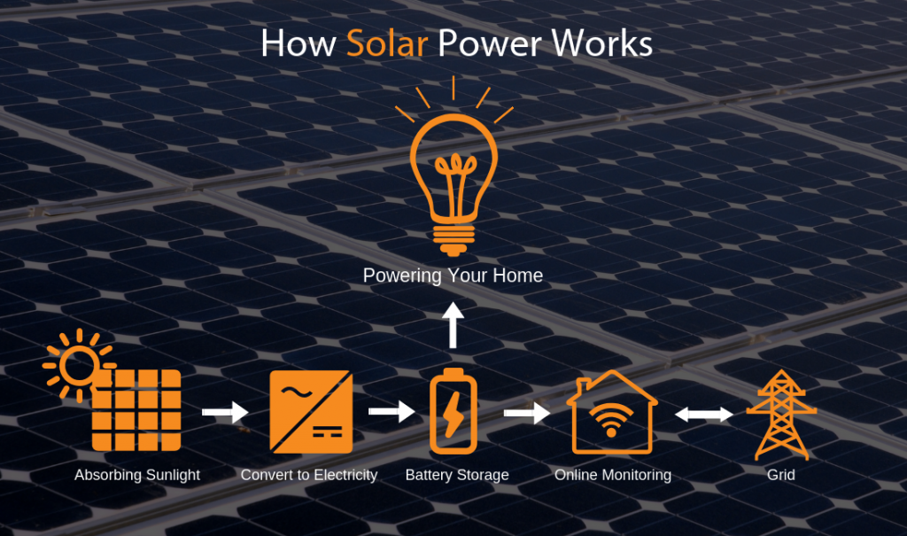 How solar works solar essentials residential solar for beginners infographic
