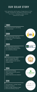 Timeline for GCE 120x300 - Why Rebrand To Omega Solar +Batteries In This Competitive Industry?